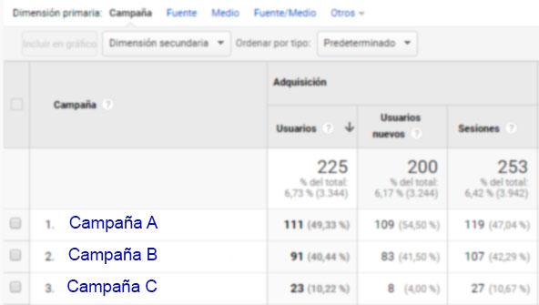 Ejemplos de campañas de UTM en Analytics