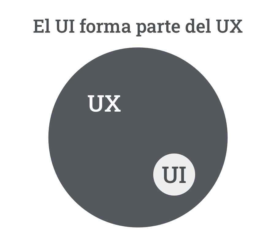 Qué es el UX y el UI y en que puede ayudar a tu negocio 1