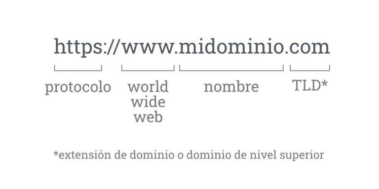 elementos de un dominio+